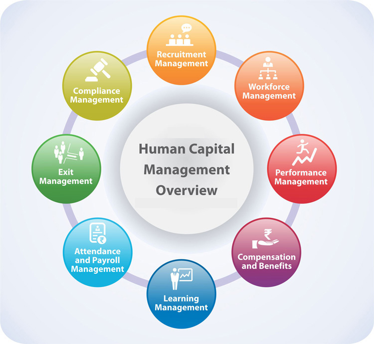 sources of human capital formation essays 2017-6-28 western michigan university scholarworks at wmu dissertations graduate college 12-2003 three essays on financial intermediation, capital formation, and economic growth and.